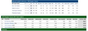 NFC EAST Standings vs QBR Stats1